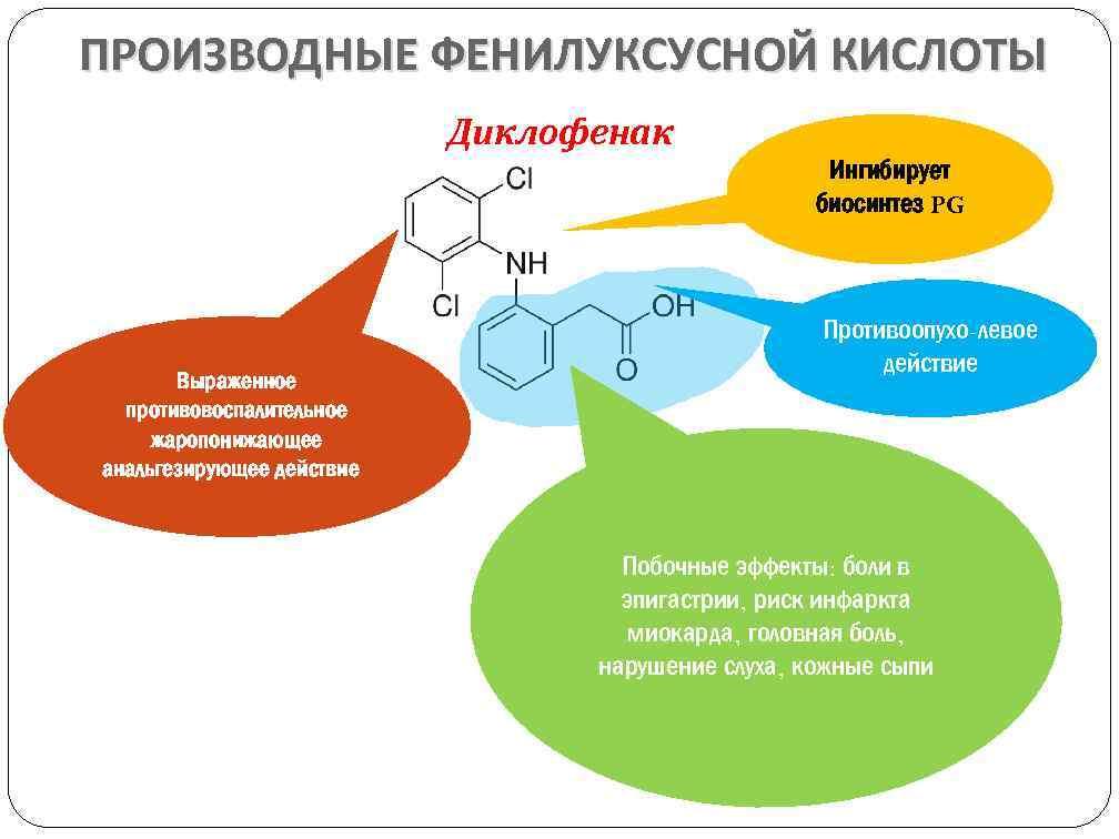 механизм действия Диклофенака