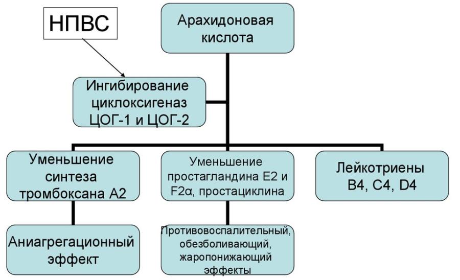Диклофенак принцип действия