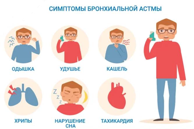 симптомы бронхиальной асмы
