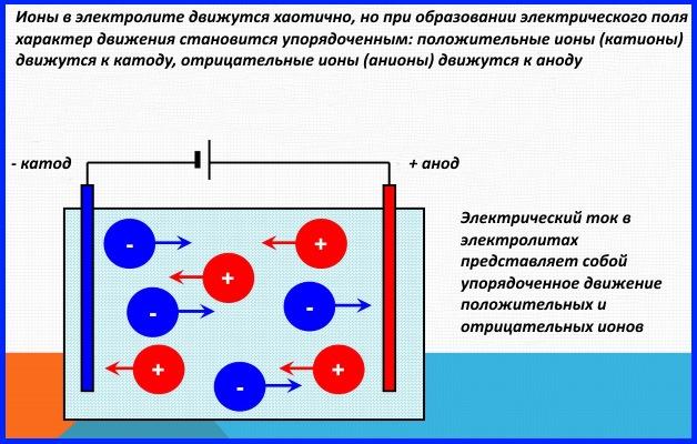 Электрофорез полярность с какого полюса вводится